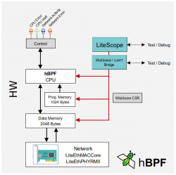 hbpf-net-test-overview.png