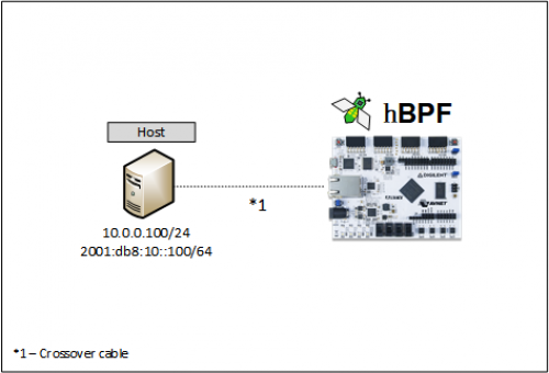 hbpf-net-test-testbed.png