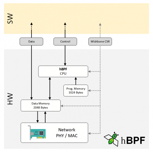 hbpf-overview.png